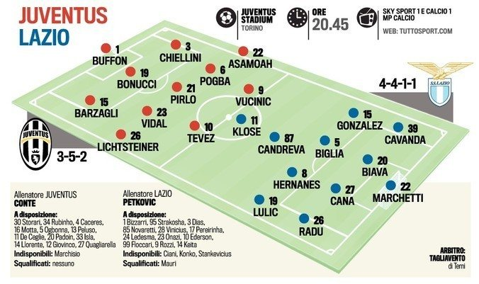 formazioni-Juventus-Lazio