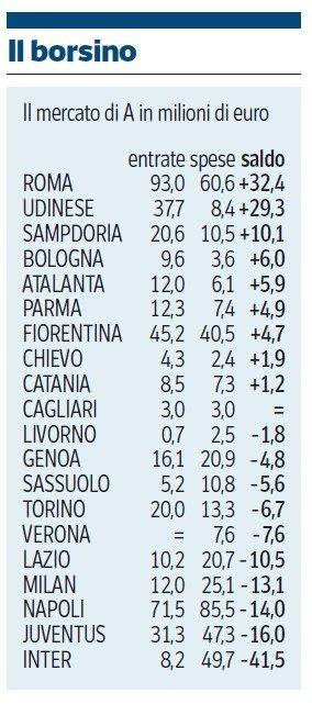 mercato-bilanci-2013