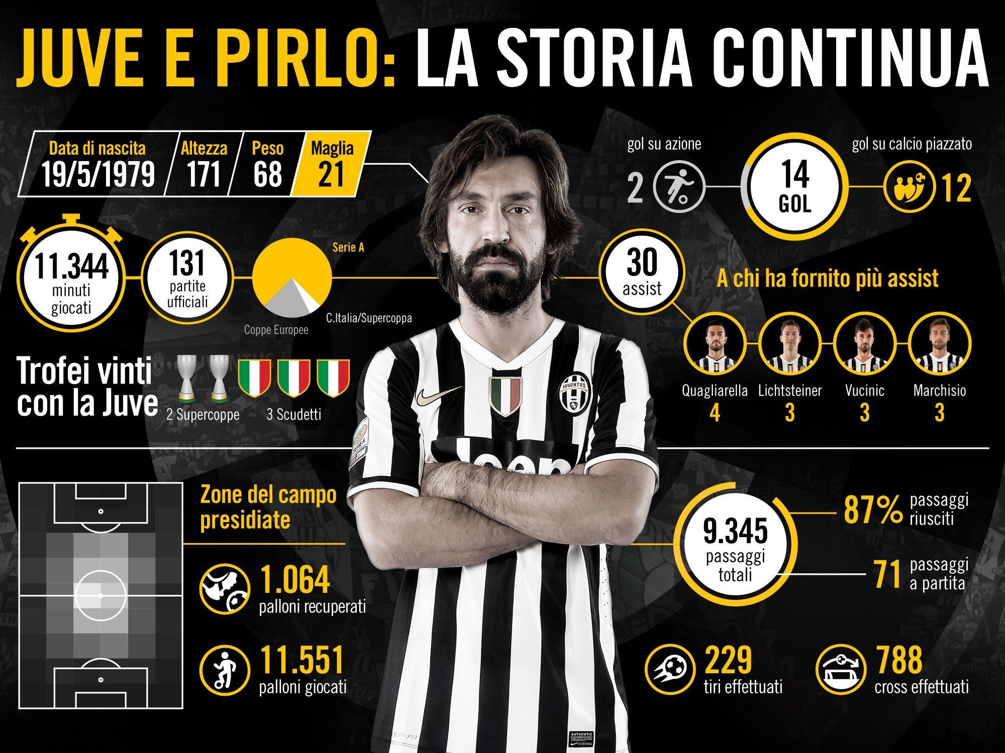 pirlo_infographic_ITA