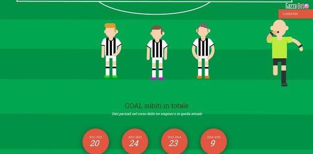 La Juventus dei record 2011-2015: da Conte ad Allegri (infografica)