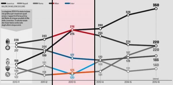 Juventus grafico ricavi