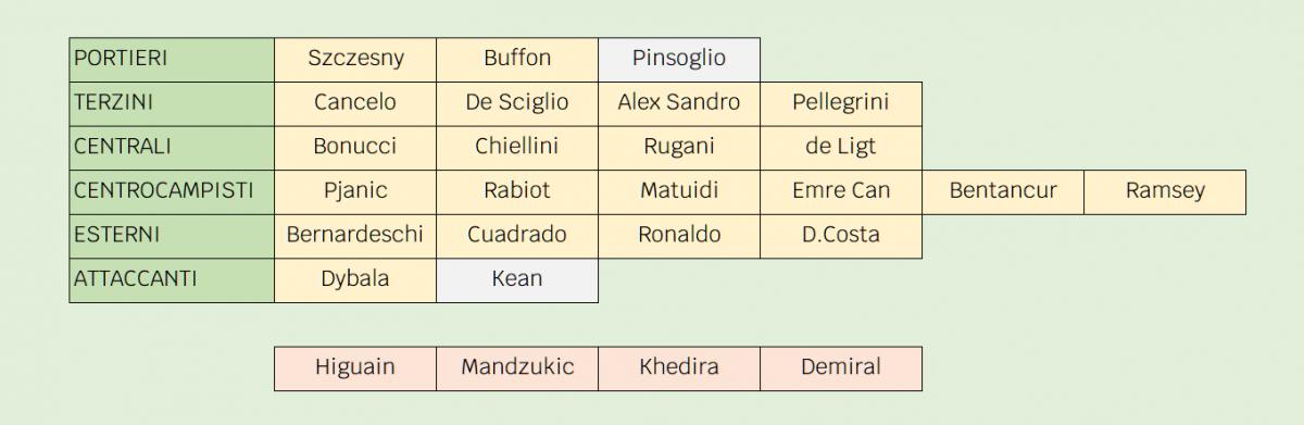 lista uefa juventus 2019 2020