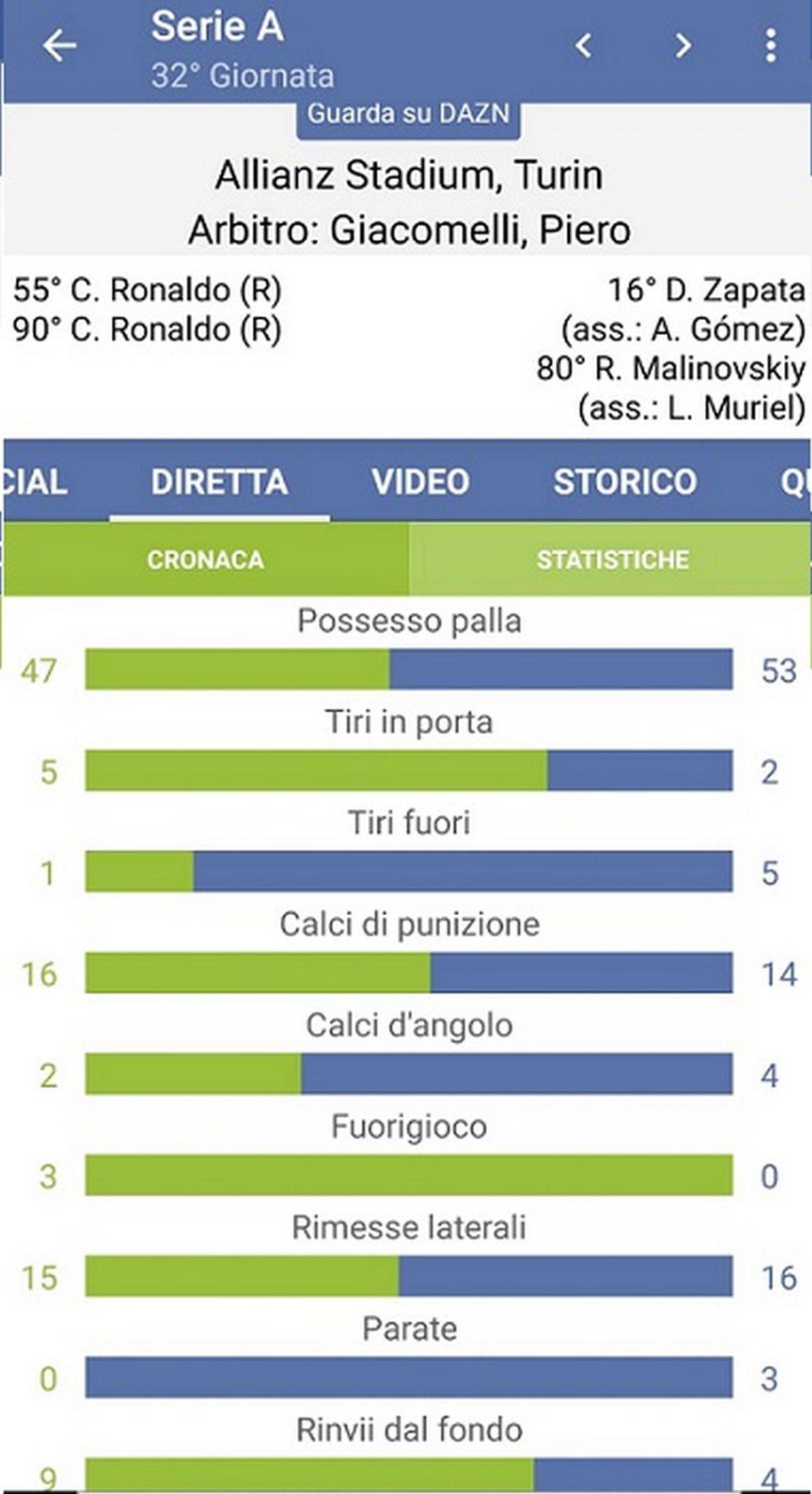 statistiche juventus atalanta 2-2